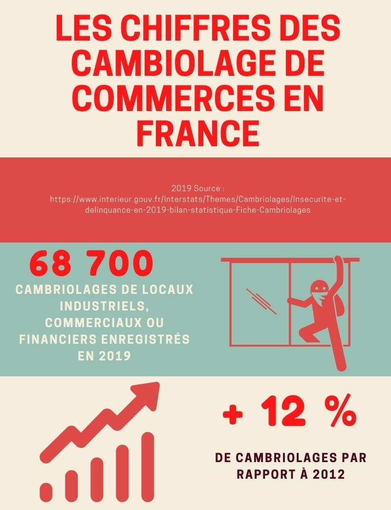 infographie chiffres cambriolage des commerces et industries France